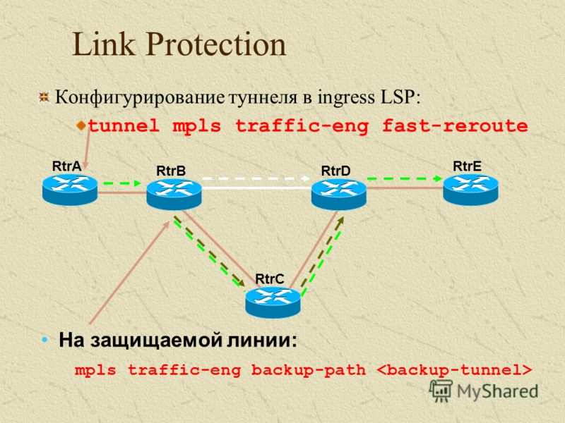 Link Protection Конфигурирование туннеля в ingress LSP: tunnel mpls traffic-eng fast-reroute RtrC RtrERtrA RtrDRtrB На защищаемой линии: mpls traffic-eng backup-path