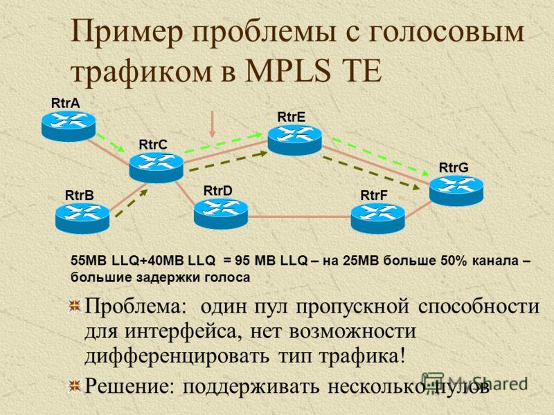 Проблема: один пул пропускной способности для интерфейса, нет возможности дифференцировать тип трафика! Решение: поддерживать несколько пулов RtrARtrB RtrC RtrE RtrD RtrF RtrG 55MB LLQ+40MB LLQ = 95 MB LLQ – на 25МВ больше 50% канала – большие задерж