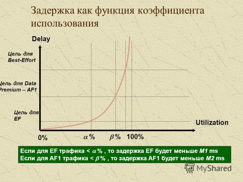 Задержка как функция коэффициента использования Utilization Delay 0% 100% % Цель для EF Цель для Data Premium – AF1 Цель для Best-Effort Если для EF трафика < %, то задержка EF будет меньше M1 ms Если для AF1 трафика < %, то задержка AF1 будет меньше