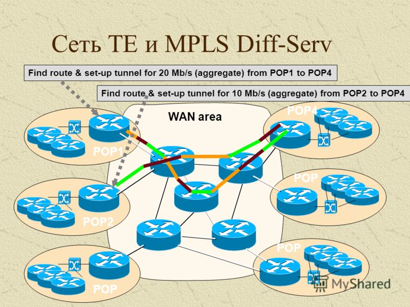 Сеть TE и MPLS Diff-Serv Find route & set-up tunnel for 20 Mb/s (aggregate) from POP1 to POP4 Find route & set-up tunnel for 10 Mb/s (aggregate) from POP2 to POP4 POP4 POP POP2 POP1 WAN area