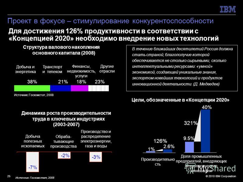 © 2010 IBM Corporation25 Для достижения 126% продуктивности в соответствии с «Концепцией 2020» необходимо внедрение новых технологий В течение ближайших десятилетий Россия должна стать страной, благополучие которой обеспечивается не столько сырьевыми