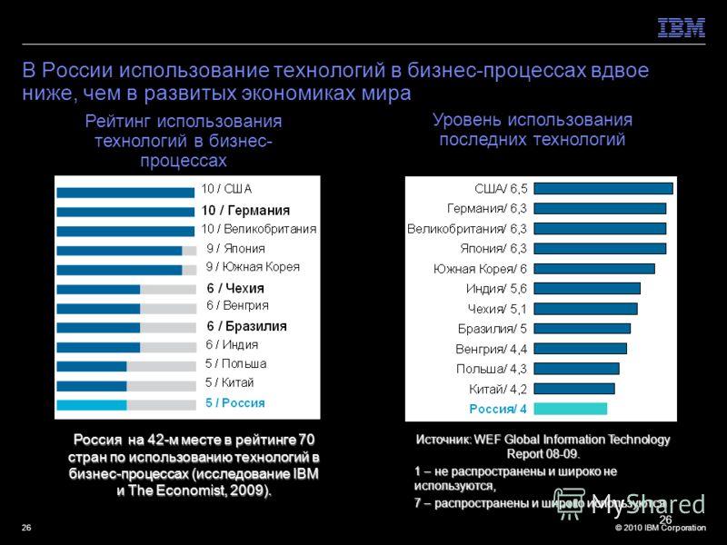 © 2010 IBM Corporation26 В России использование технологий в бизнес-процессах вдвое ниже, чем в развитых экономиках мира 26 Россия на 42-м месте в рейтинге 70 стран по использованию технологий в бизнес-процессах (исследование IBM и The Economist, 200