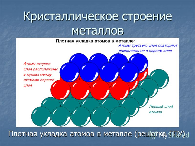 Кристаллическое строение металлов Плотная укладка атомов в металле (решетка ГПУ) Плотная укладка атомов в металле (решетка ГПУ)