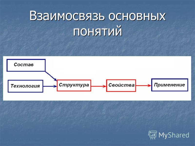 Взаимосвязь основных понятий