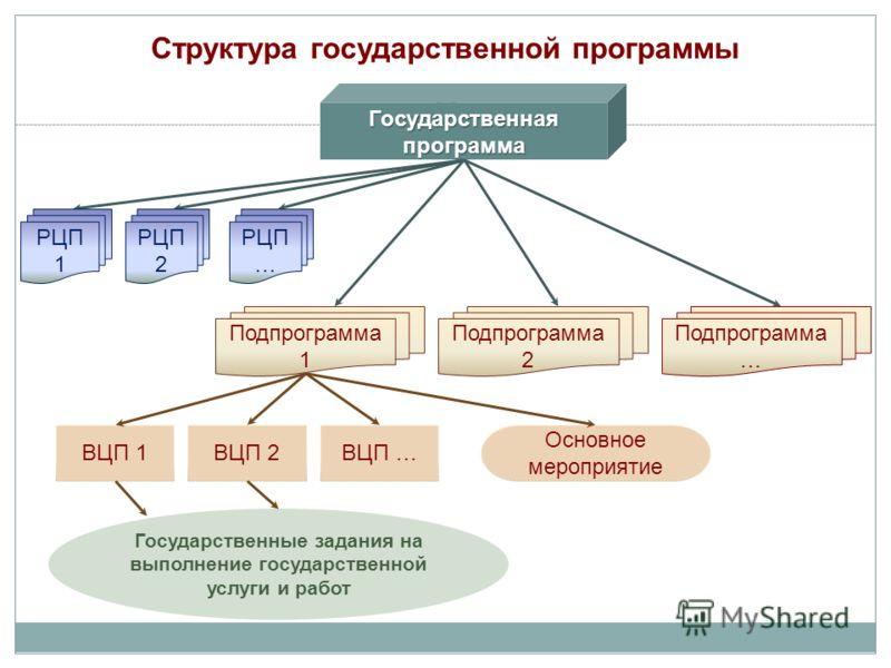 Структура государственной программы Государственная программа РЦП 1 РЦП 2 РЦП … Подпрограмма 1 Подпрограмма 2 Подпрограмма … ВЦП 1ВЦП 2ВЦП … Государственные задания на выполнение государственной услуги и работ Основное мероприятие