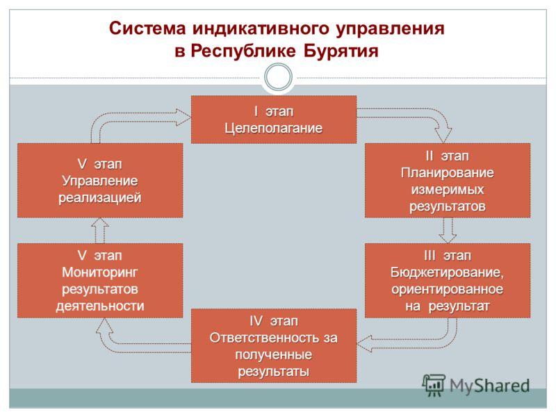 I этап Целеполагание II этап Планирование измеримых результатов III этап Бюджетирование, ориентированное на результат IV этап Ответственность за полученные результаты V этап Мониторинг результатов деятельности V этап Управление реализацией