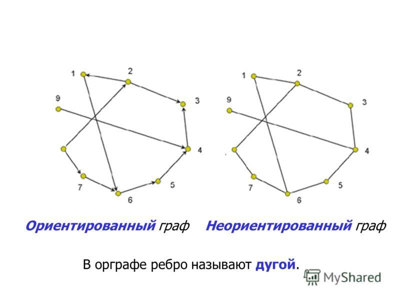 Ориентированный граф Неориентированный граф В орграфе ребро называют дугой.