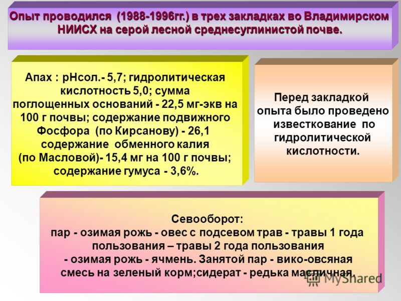 Апах : рНсол.- 5,7; гидролитическая кислотность 5,0; сумма поглощенных оснований - 22,5 мг-экв на 100 г почвы; содержание подвижного Фосфора (по Кирсанову) - 26,1 содержание обменного калия (по Масловой)- 15,4 мг на 100 г почвы; содержание гумуса - 3