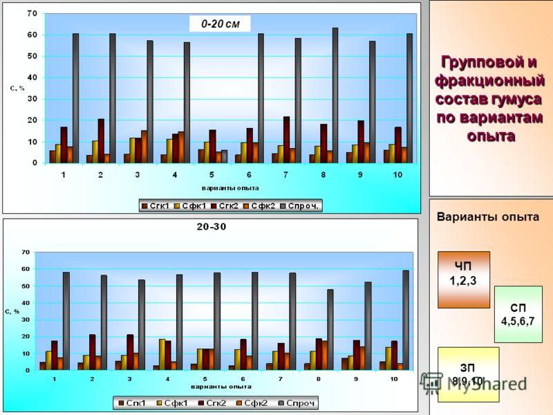 0-20 см Групповой и фракционный состав гумуса по вариантам опыта ЧП 1,2,3 СП 4,5,6,7 ЗП 8,9,10 Варианты опыта