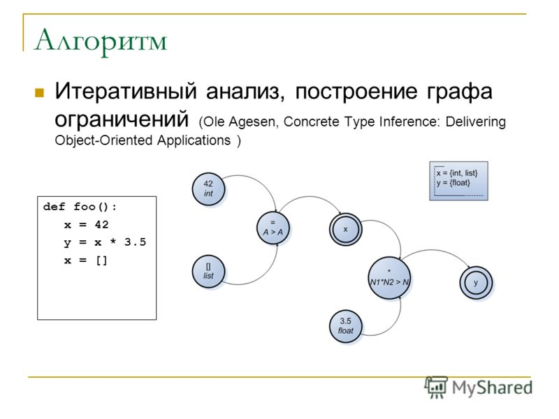 Алгоритм Итеративный анализ, построение графа ограничений (Ole Agesen, Concrete Type Inference: Delivering Object-Oriented Applications ) def foo(): x = 42 y = x * 3.5 x = []