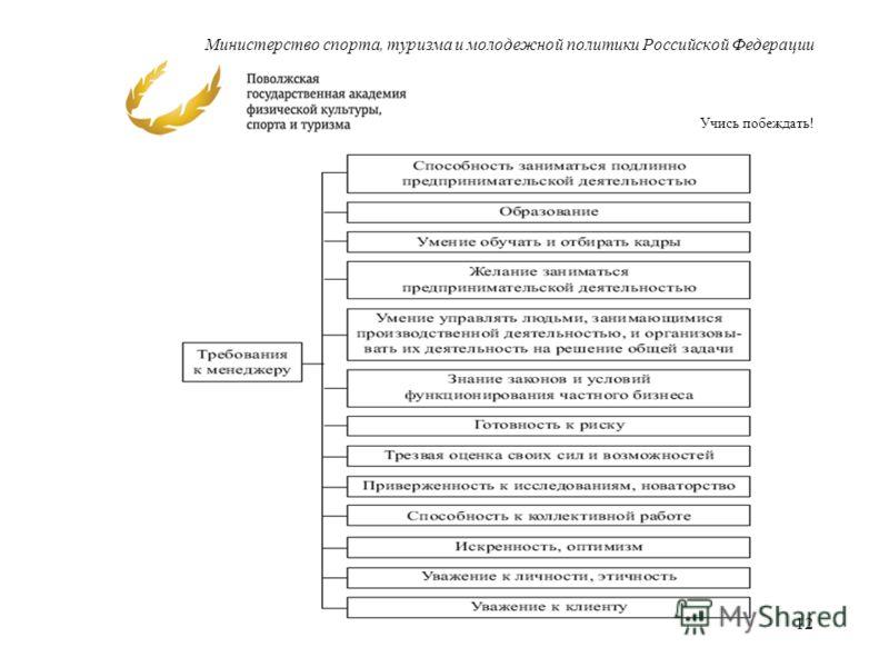 Министерство спорта, туризма и молодежной политики Российской Федерации Учись побеждать! 12