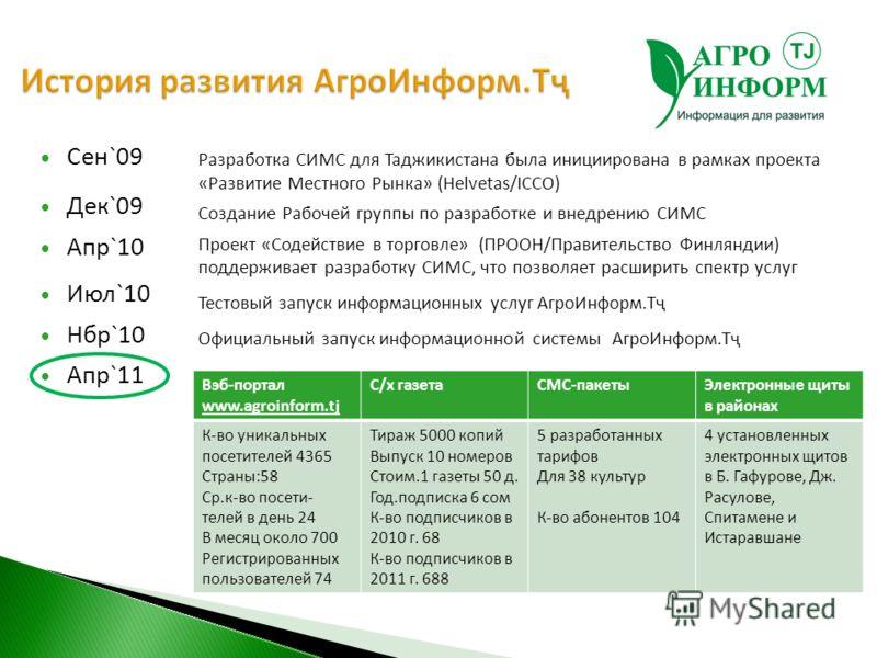 Cен`09 Дек`09 Апр`10 Июл`10 Нбр`10 Апр`11 Разработка СИМС для Таджикистана была инициирована в рамках проекта «Развитие Местного Рынка» (Helvetas/ICCO) Создание Рабочей группы по разработке и внедрению СИМС Проект «Содействие в торговле» (ПРООН/Прави