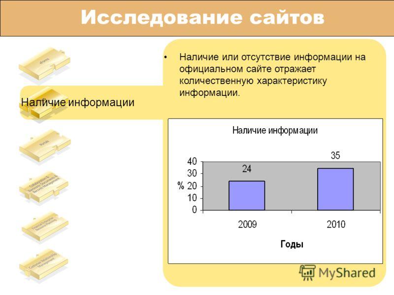 Исследование сайтов Наличие информации Наличие или отсутствие информации на официальном сайте отражает количественную характеристику информации.