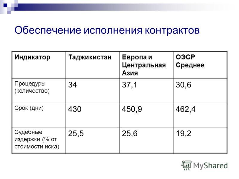 Обеспечение исполнения контрактов ИндикаторТаджикистанЕвропа и Центральная Азия ОЭСР Среднее Процедуры (количество) 3437,130,6 Срок (дни) 430450,9462,4 Судебные издержки (% от стоимости иска) 25,525,619,2