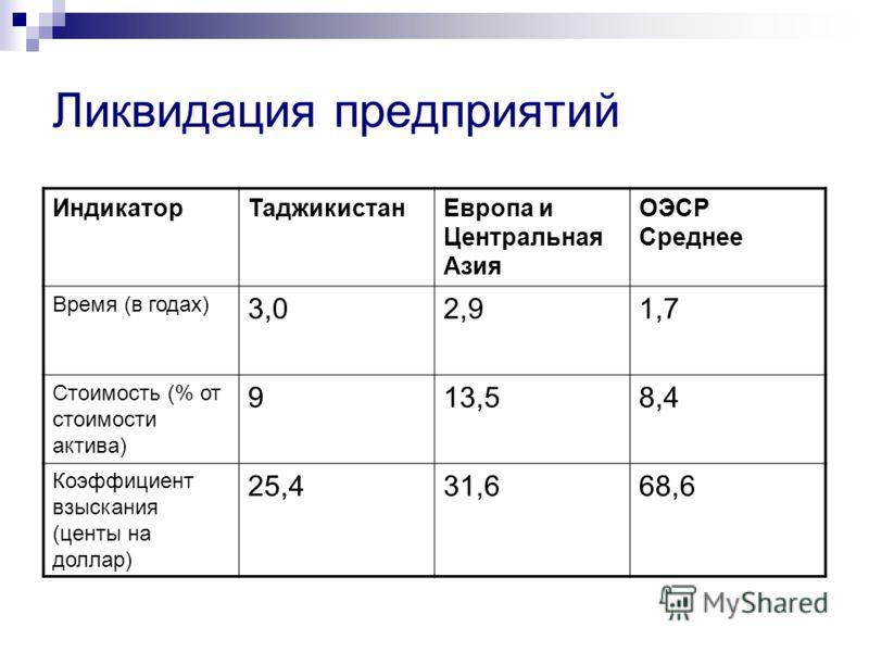 Ликвидация предприятий ИндикаторТаджикистанЕвропа и Центральная Азия ОЭСР Среднее Время (в годах) 3,02,91,7 Стоимость (% от стоимости актива) 913,58,4 Коэффициент взыскания (центы на доллар) 25,431,668,6
