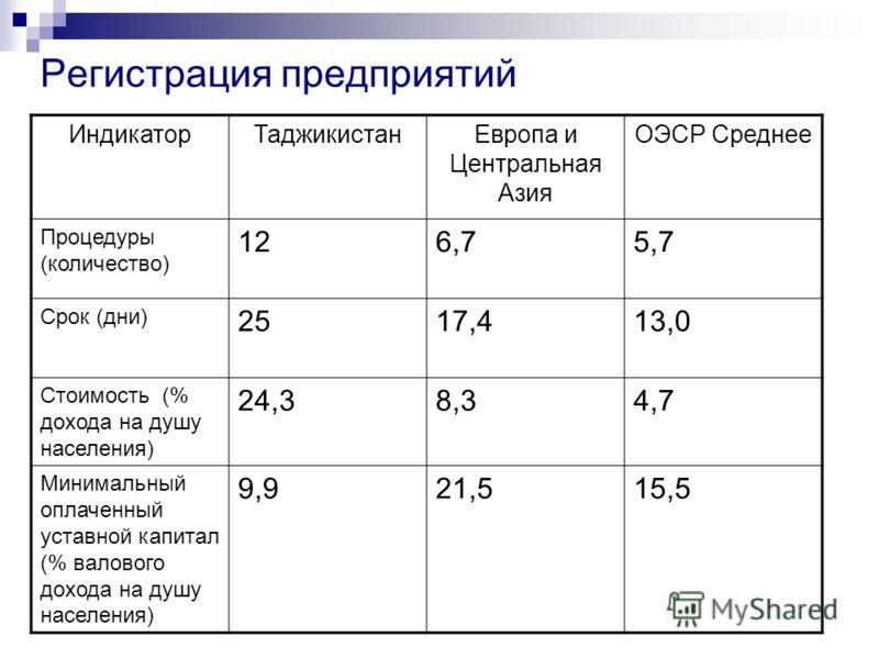 Регистрация предприятий ИндикаторТаджикистанЕвропа и Центральная Азия ОЭСР Среднее Процедуры (количество) 126,75,7 Срок (дни) 2517,413,0 Стоимость (% дохода на душу населения) 24,38,34,7 Минимальный оплаченный уставной капитал (% валового дохода на д