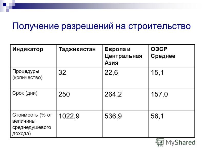 Получение разрешений на строительство ИндикаторТаджикистанЕвропа и Центральная Азия ОЭСР Среднее Процедуры (количество) 3222,615,1 Срок (дни) 250264,2157,0 Стоимость (% от величины среднедушевого дохода) 1022,9536,956,1