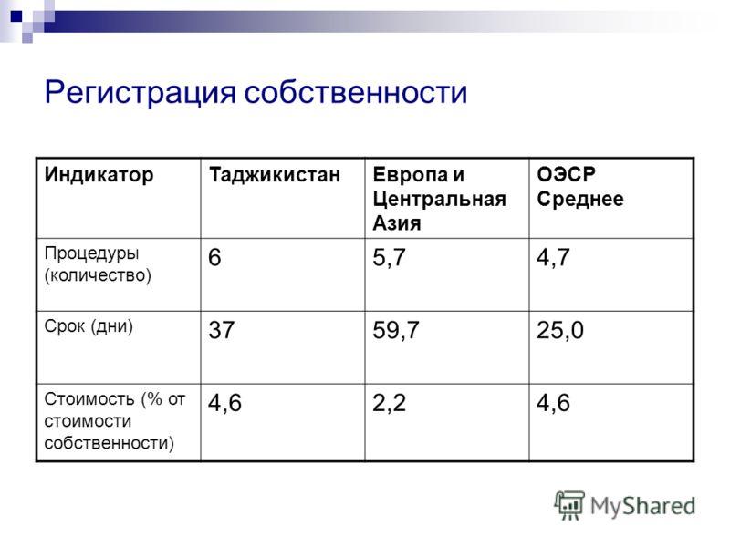Регистрация собственности ИндикаторТаджикистанЕвропа и Центральная Азия ОЭСР Среднее Процедуры (количество) 65,74,7 Срок (дни) 3759,725,0 Стоимость (% от стоимости собственности) 4,62,24,6