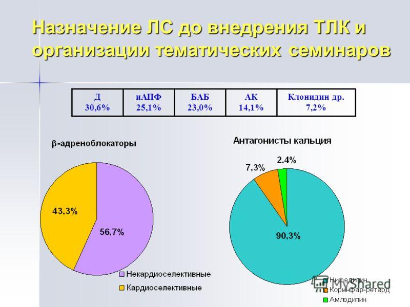 Назначение ЛС до внедрения ТЛК и организации тематических семинаров Д 30,6% иАПФ 25,1% БАБ 23,0% АК 14,1% Клонидин др. 7,2%