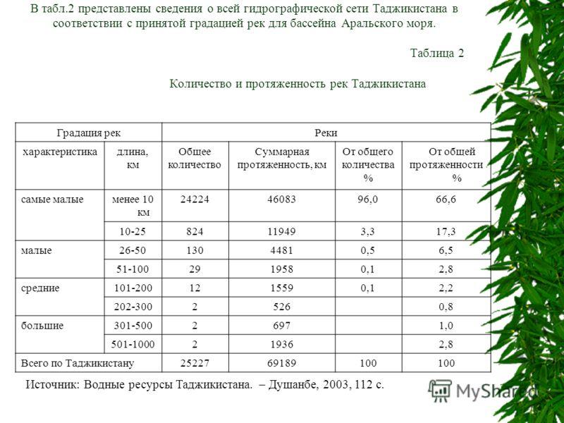 В табл.2 представлены сведения о всей гидрографической сети Таджикистана в соответствии с принятой градацией рек для бассейна Аральского моря. Таблица 2 Количество и протяженность рек Таджикистана Градация рекРеки характеристикадлина, км Общее количе
