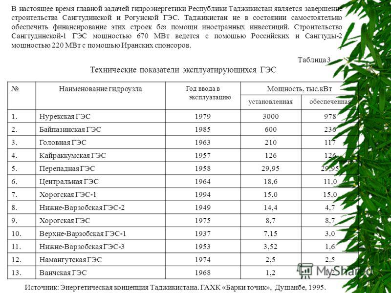 В настоящее время главной задачей гидроэнергетики Республики Таджикистан является завершение строительства Сангтудинской и Рогунской ГЭС. Таджикистан не в состоянии самостоятельно обеспечить финансирование этих строек без помощи иностранных инвестици
