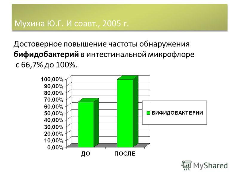 Достоверное повышение частоты обнаружения бифидобактерий в интестинальной микрофлоре с 66,7% до 100%.