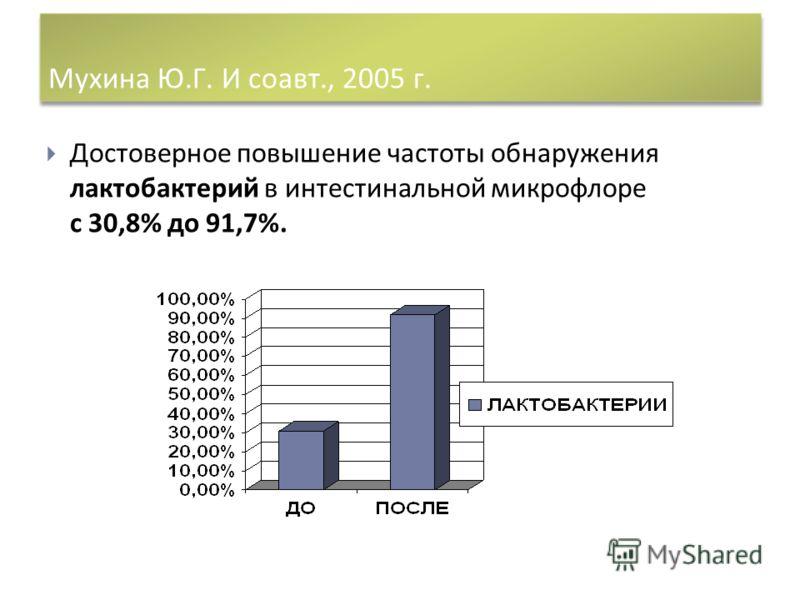 Мухина Ю. Г. И соавт., 2005 г. Достоверное повышение частоты обнаружения лактобактерий в интестинальной микрофлоре с 30,8% до 91,7%.