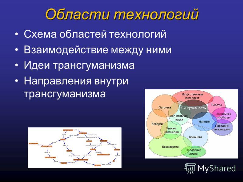 Области технологий Схема областей технологий Взаимодействие между ними Идеи трансгуманизма Направления внутри трансгуманизма