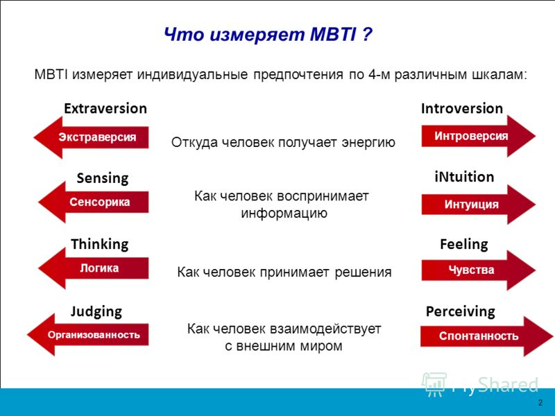 1 «MBTI: Определение типов. У каждого свой дар», Изабель Бриггс Майерс и Питер Б. Майерс.