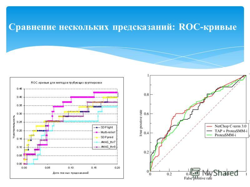 Сравнение нескольких предсказаний: ROC-кривые