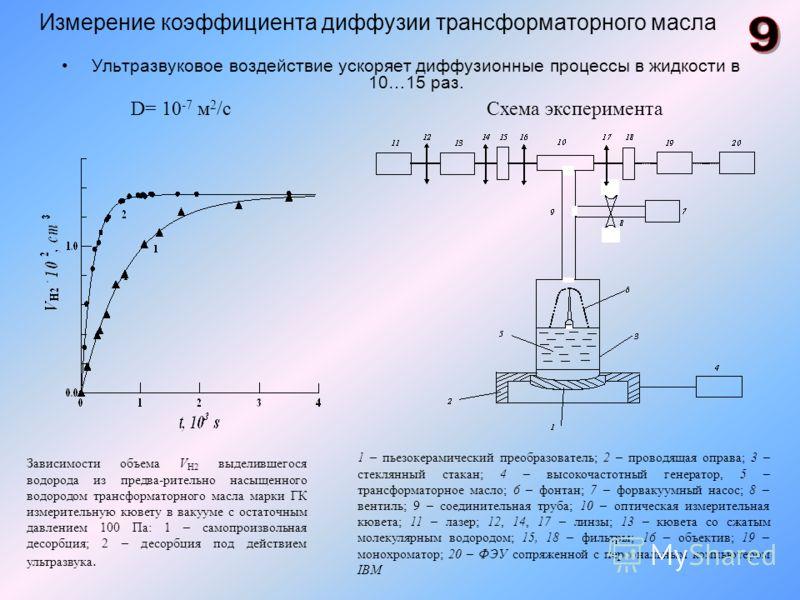 Измерение коэффициента диффузии трансформаторного масла Ультразвуковое воздействие ускоряет диффузионные процессы в жидкости в 10…15 раз. 1 – пьезокерамический преобразователь; 2 – проводящая оправа; 3 – стеклянный стакан; 4 – высокочастотный генерат