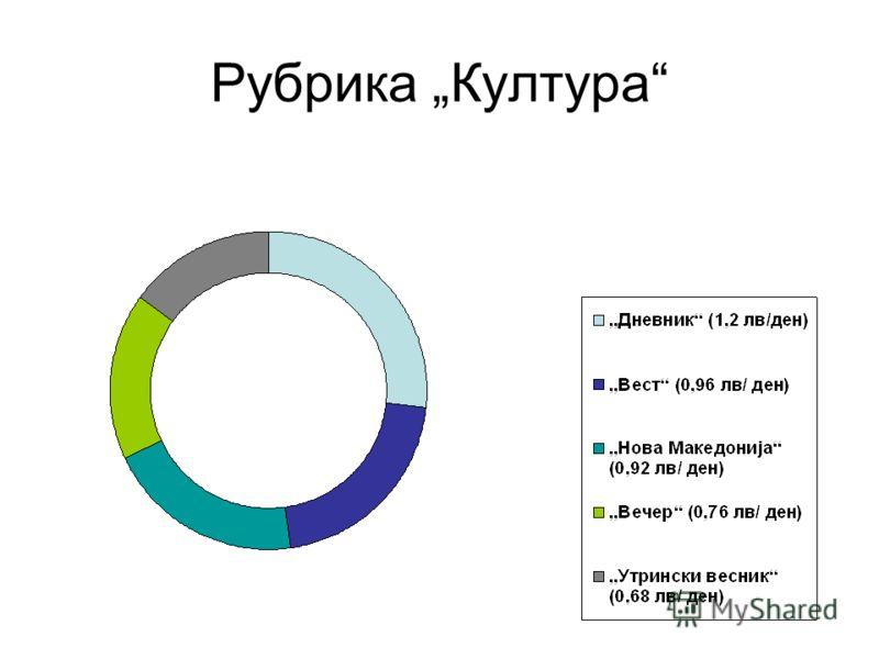 Заклучок Покриеност на различни градови: 1)Дневник (36) 2)Утрински весник (25) 3)Нова Македонија и Вест (x 23) 4)Вечер (13)