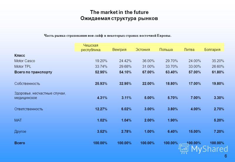 5 Market analysis – the market today Отчет OECD о российском страховом рынке 2005 года Негативные аспекты рынка Схемный бизнес Кептивный бизнес Большое количество компаний и низкая капитализация Позитивные аспекты рынка Быстрый рост классического стр