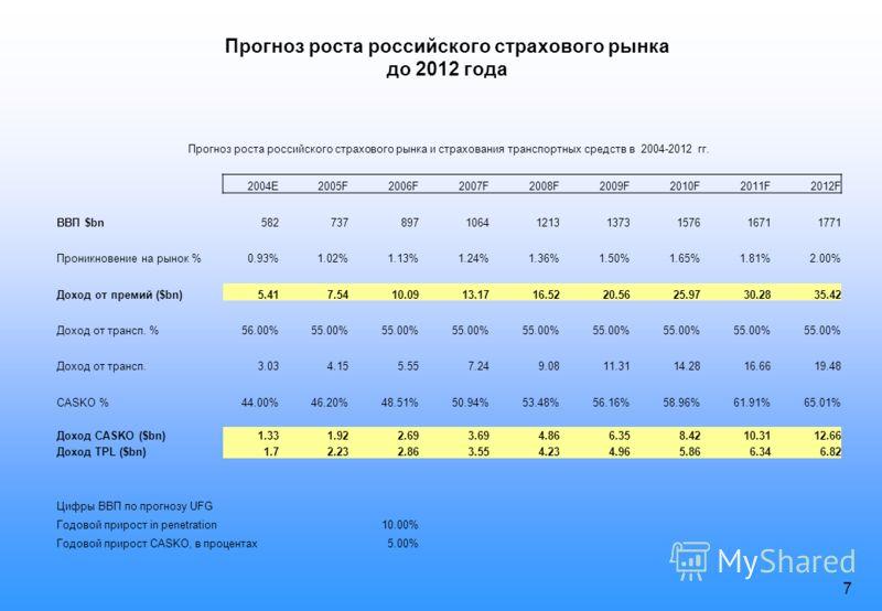6 The market in the future Ожидаемая структура рынков Часть рынка страхования нон-лайф в некоторых странах восточной Европы. Чешская республикаВенгрияЭстонияПольшаЛитваБолгария Класс Motor Casco19.20%24.42%36.00%29.70%24.00%35.20% Motor TPL33.74%29.6
