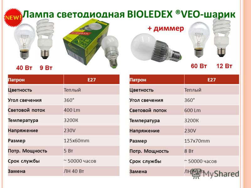 40 Вт9 Вт Лампа светодиодная BIOLEDEX ®VEO-шарик ПатронE27 ЦветностьТеплый Угол свечения360° Световой поток400 Lm Температура3200К Напряжение230V Размер125x60mm Потр. Мощность5 Вт Срок службы~ 50000 часов ЗаменаЛН 40 Вт ПатронE27 ЦветностьТеплый Угол