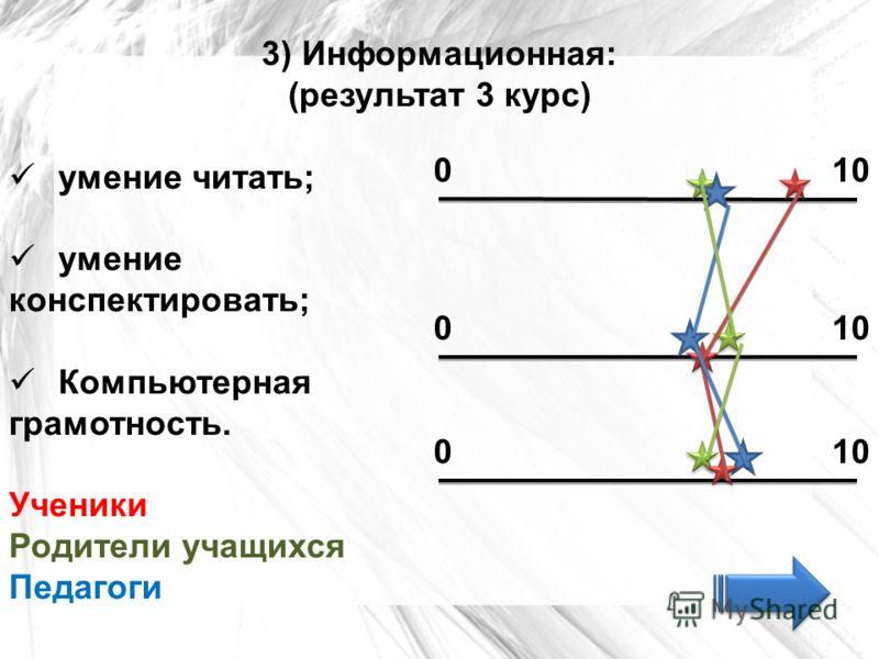 3) Информационная: (результат 3 курс) умение читать; умение конспектировать; Компьютерная грамотность. Ученики Родители учащихся Педагоги 010 0 0