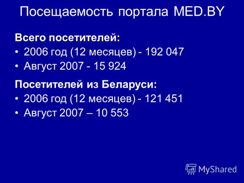 Посещаемость портала MED.BY Всего посетителей: 2006 год (12 месяцев) - 192 047 Август 2007 - 15 924 Посетителей из Беларуси: 2006 год (12 месяцев) - 121 451 Август 2007 – 10 553