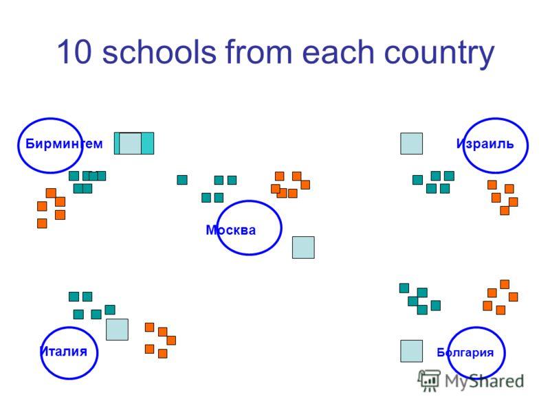 10 schools from each country Бирмингем Болгария Италия Израиль Москва
