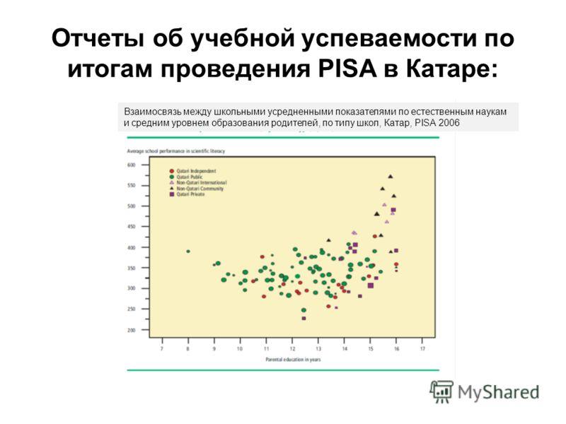 Отчеты об учебной успеваемости по итогам проведения PISA в Катаре: Взаимосвязь между школьными усредненными показателями по естественным наукам и средним уровнем образования родителей, по типу школ, Катар, PISA 2006