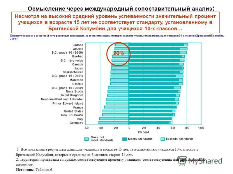 Процент учащихся в возрасте 15 лет в различных провинциях, не соответствующих стандарту навыков чтения, установленных для учащихся 10-х классов в Британской Колумбии, 2000 г. 1. Все показанные результаты даны для учащихся в возрасте 15 лет, за исключ