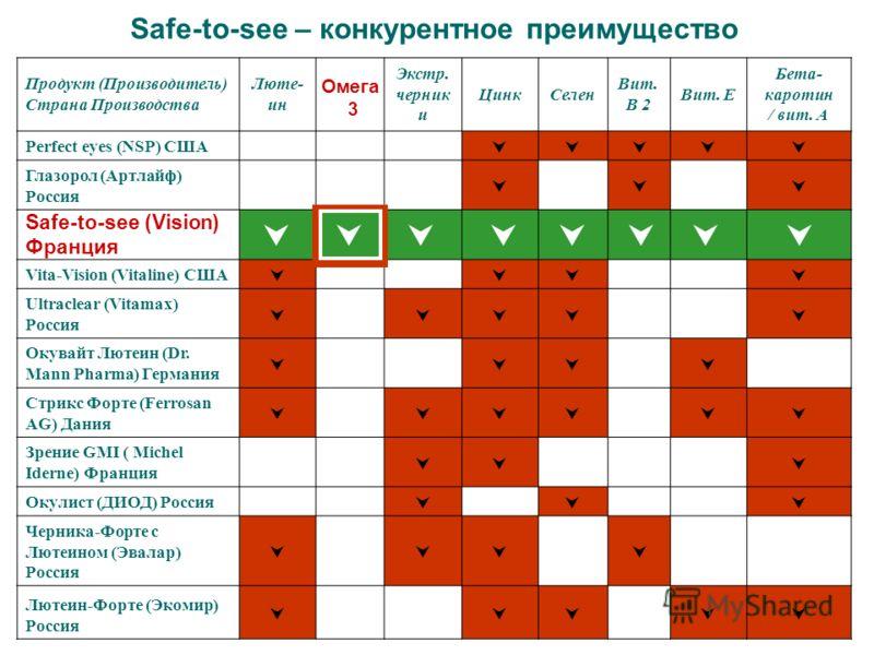 Safe-to-see – конкурентное преимущество Продукт (Производитель) Страна Производства Люте- ин Экстр. черник и ЦинкСелен Вит. B 2 Вит. Е Бета- каротин / вит. А Perfect eyes (NSP) США Глазорол (Артлайф) Россия Vita-Vision (Vitaline) США Ultraclear (Vita