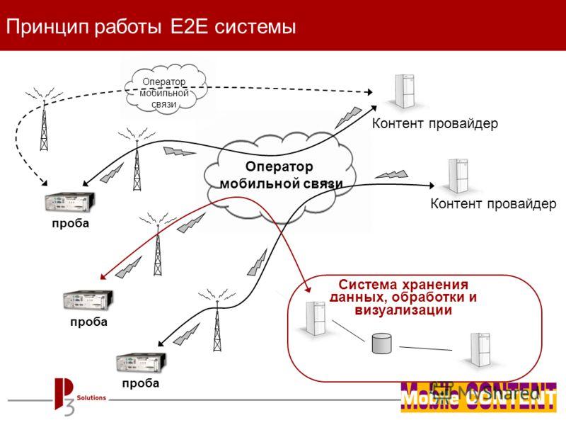 - page 14 - Оператор мобильной связи Принцип работы E2E системы Контент провайдер проба Контент провайдер Система хранения данных, обработки и визуализации проба Оператор мобильной связи