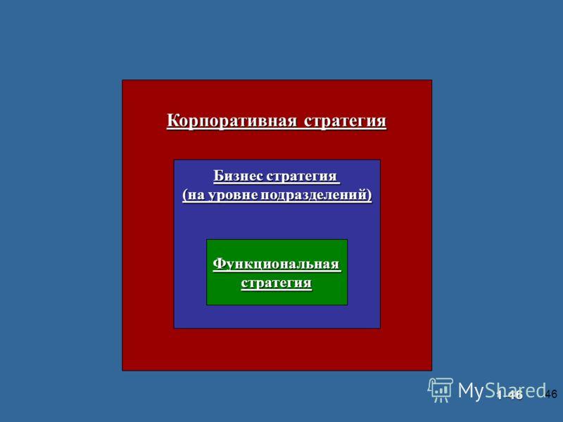 46 © Prentice Hall, 20021-46 ИЕРАРХИЯ СТРАТЕГИЙ Корпоративная стратегия Бизнес стратегия (на уровне подразделений) Функциональнаястратегия