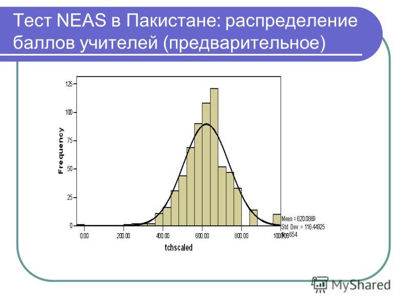 Тест NEAS в Пакистане: распределение баллов учителей (предварительное)
