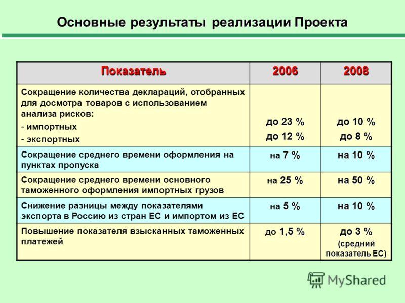 Основные результаты реализации Проекта Показатель20062008 Сокращение количества деклараций, отобранных для досмотра товаров с использованием анализа рисков: - импортных - экспортных до 23 % до 12 % до 10 % до 8 % Сокращение среднего времени оформлени