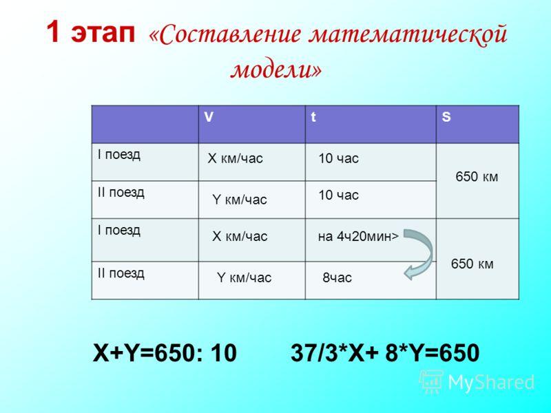 1 этап «Составление математической модели» VtS I поезд II поезд I поезд II поезд X км/час Y км/час X км/час Y км/час 10 час 650 км на 4ч20мин> 8час 650 км X+Y=650: 1037/3*X+ 8*Y=650