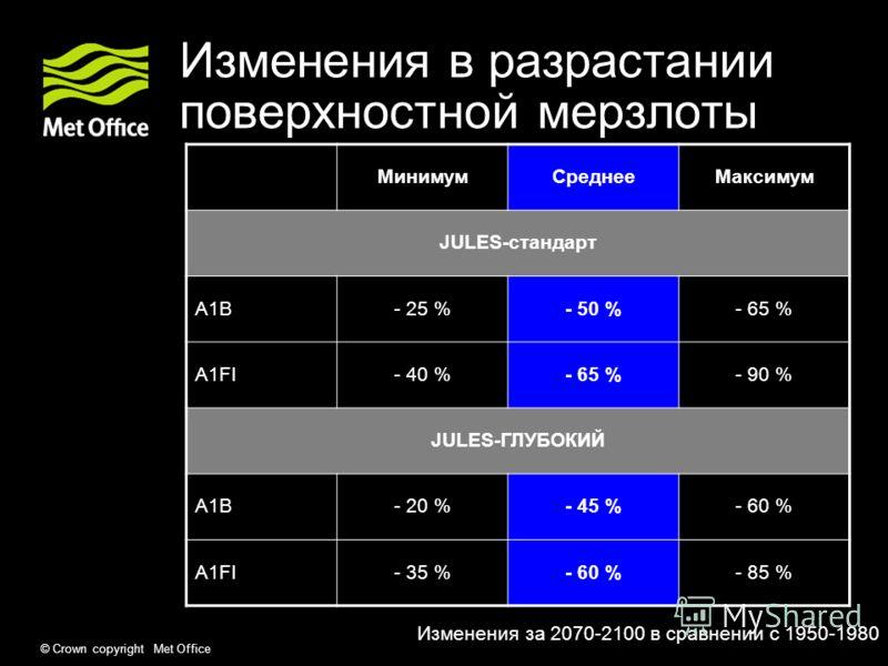 © Crown copyright Met Office Изменения в разрастании поверхностной мерзлоты МинимумСреднееМаксимум JULES-стандарт A1B- 25 %- 50 %- 65 % A1FI- 40 %- 65 %- 90 % JULES-ГЛУБОКИЙ A1B- 20 %- 45 %- 60 % A1FI- 35 %- 60 %- 85 % Изменения за 2070-2100 в сравне