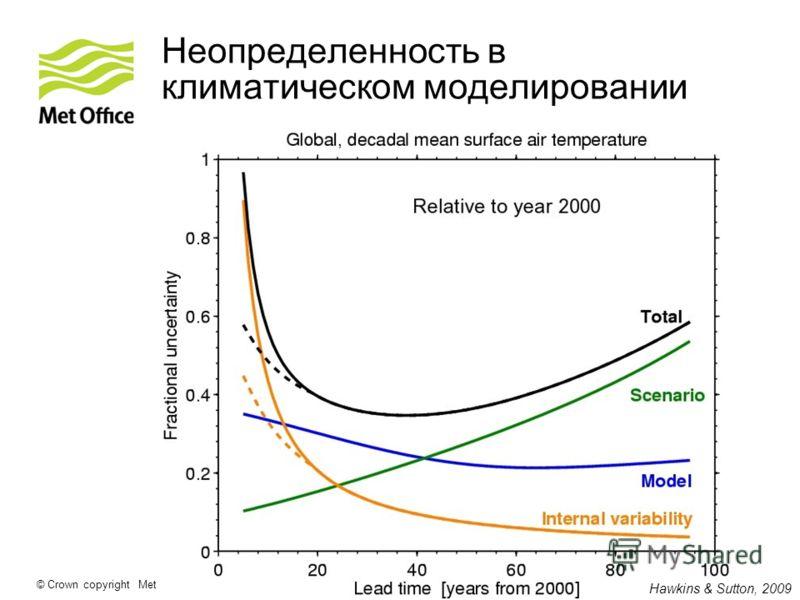 © Crown copyright Met Office Неопределенность в климатическом моделировании Hawkins & Sutton, 2009