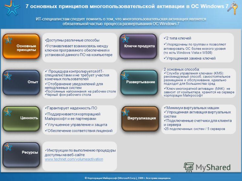 7 основных принципов многопользовательской активации в ОС Windows 7 © Корпорация Майкрософт (Microsoft Corp.), 2009 г. Все права защищены. ИТ-специалистам следует помнить о том, что многопользовательская активация является обязательной частью процесс