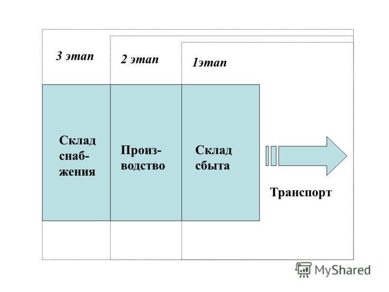 Склад снаб- жения Произ- водство Склад сбыта Транспорт 1этап 2 этап 3 этап